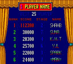 Shahbaz: Hard Head 2 (Arcade Emulated / M.A.M.E.) 112,300 points on 2015-10-19 08:47:38