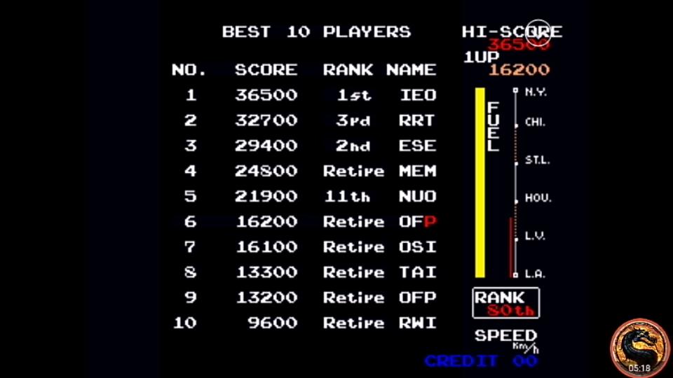 omargeddon: Irem Arcade Classics: Zippy Race (Playstation 1 Emulated) 16,200 points on 2019-04-16 07:18:25
