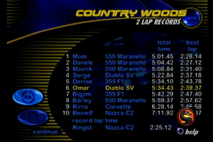 omargeddon: Need for Speed III: Hot Pursuit: Single Race: Country Woods [Lap Time] (Playstation 1) 0:05:34.43 points on 2019-12-19 08:56:47