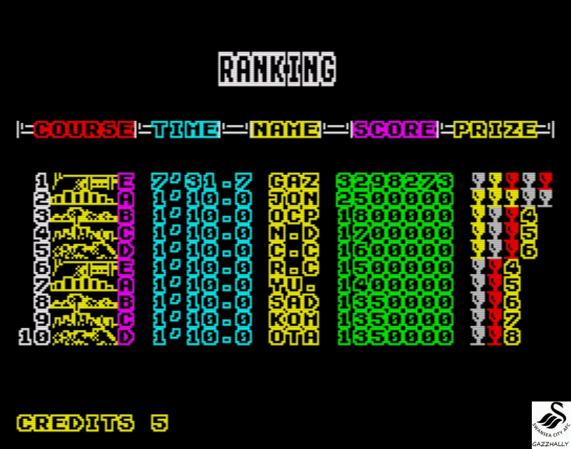 gazzhally: Power Drift [Course E] (ZX Spectrum Emulated) 3,298,273 points on 2017-04-19 11:50:12