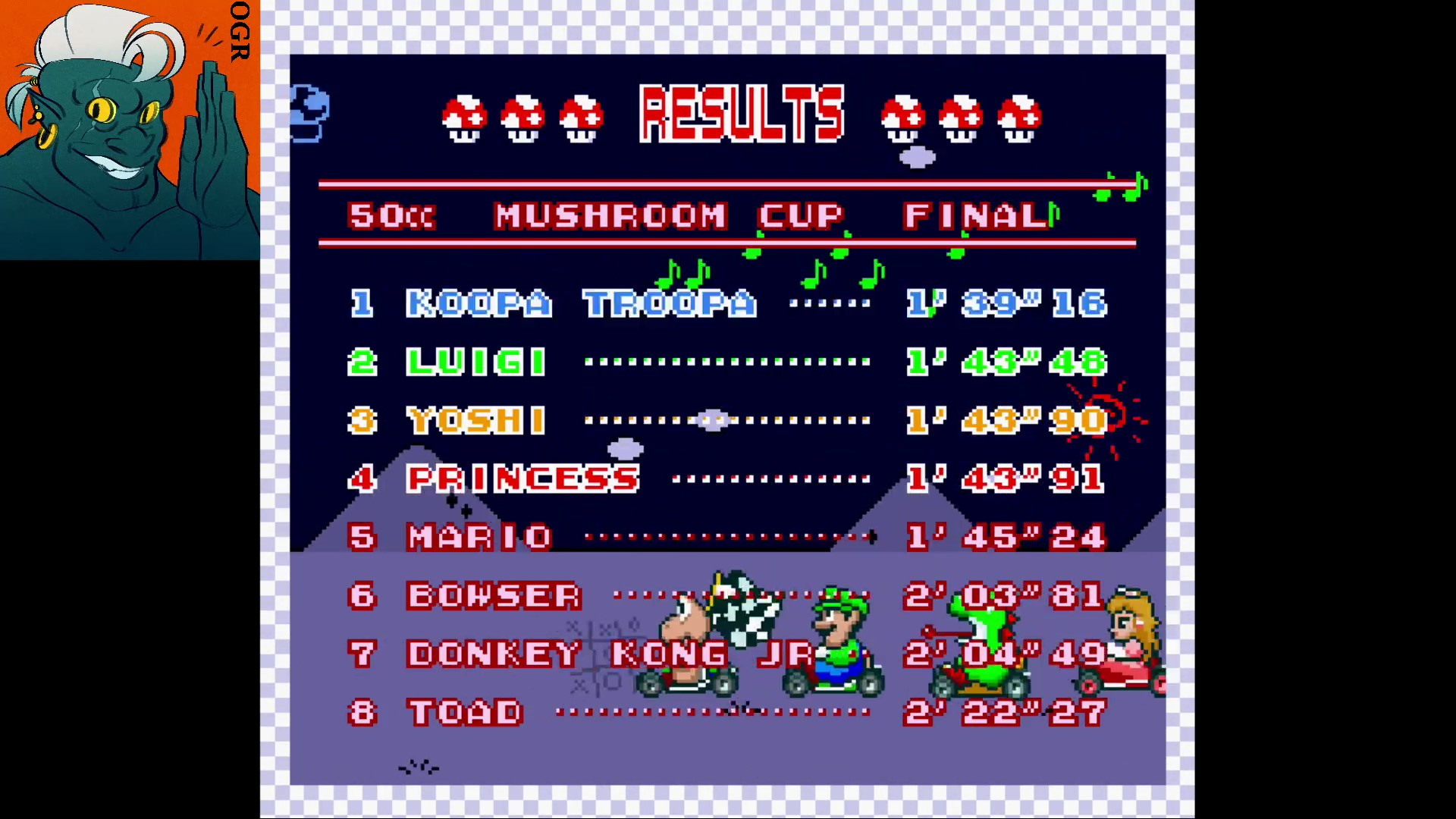 AwesomeOgre: Super Mario Kart [Mushroom Cup: Mario Circuit 2: 50CC] (SNES/Super Famicom Emulated) 0:01:39.16 points on 2020-02-14 06:59:26