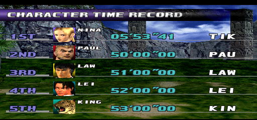 LordTiki: Tekken 3: Fastest Completion (Arcade Emulated / M.A.M.E.) 55,341 points on 2020-08-10 19:26:36