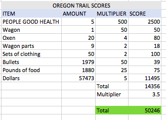 Cal: The Oregon Trail Deluxe (PC Emulated / DOSBox) 50,246 points on 2019-06-06 23:53:13
