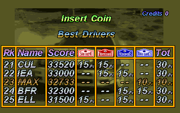 Maxwel: World Rally [Total Rally Points] (Arcade Emulated / M.A.M.E.) 32,733 points on 2018-02-05 15:20:34