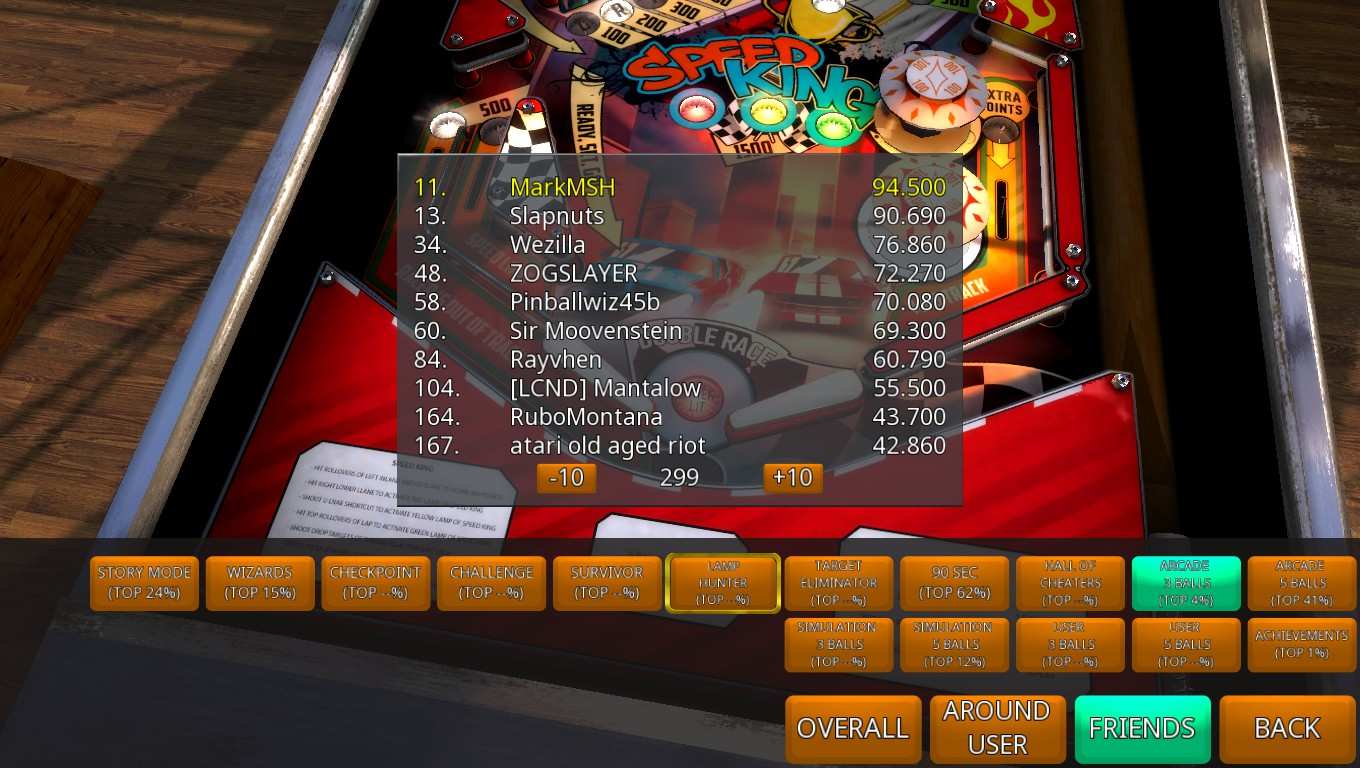 Mark: Zaccaria Pinball: Speed King [3 balls] (PC) 94,500 points on 2018-05-16 00:36:28