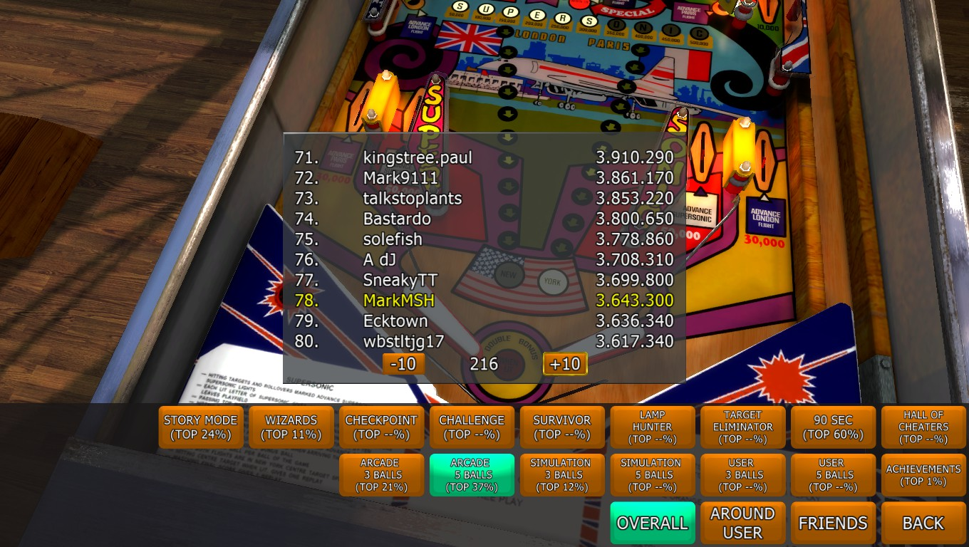 Mark: Zaccaria Pinball: Supersonic [5 balls] (PC) 3,643,300 points on 2018-04-23 01:21:19