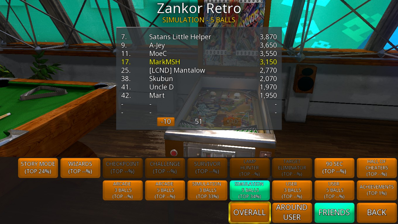 Mark: Zaccaria Pinball: Zankor 2018 Retro [5 Balls] (PC) 3,150 points on 2018-09-17 03:13:58