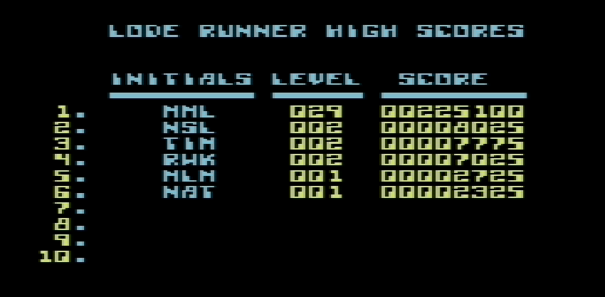 Lode Runner 7,025 points