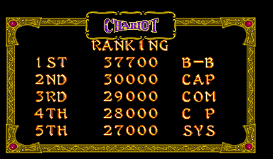 BarryBloso: Three Wonders: Chariot [3wonders] (Arcade Emulated / M.A.M.E.) 37,700 points on 2014-11-01 04:38:53