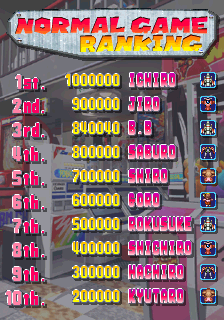 BarryBloso: The Game Paradise: Master of Shooting! [gametngk] (Arcade Emulated / M.A.M.E.) 840,040 points on 2015-01-17 05:10:12